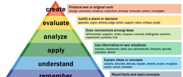 [chart of Bloom's Taxonomy